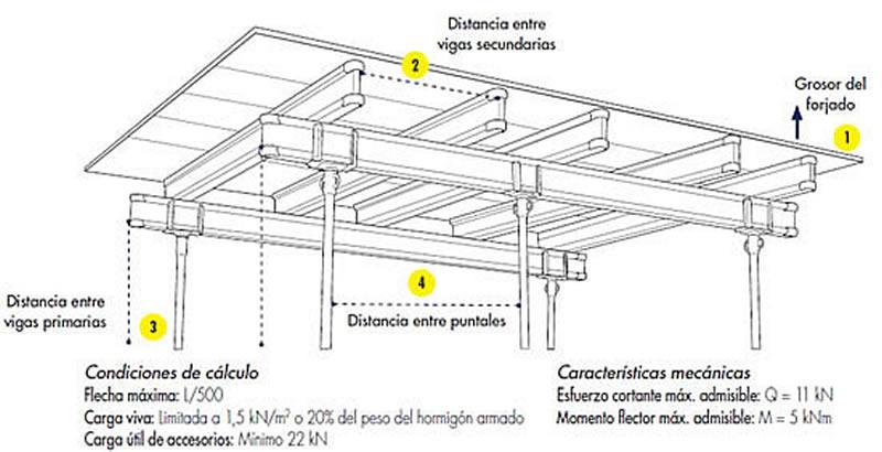 Maderas construccion vigas para encofrado